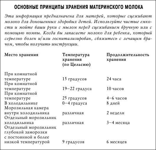 Таблица правил хранения грудного молока